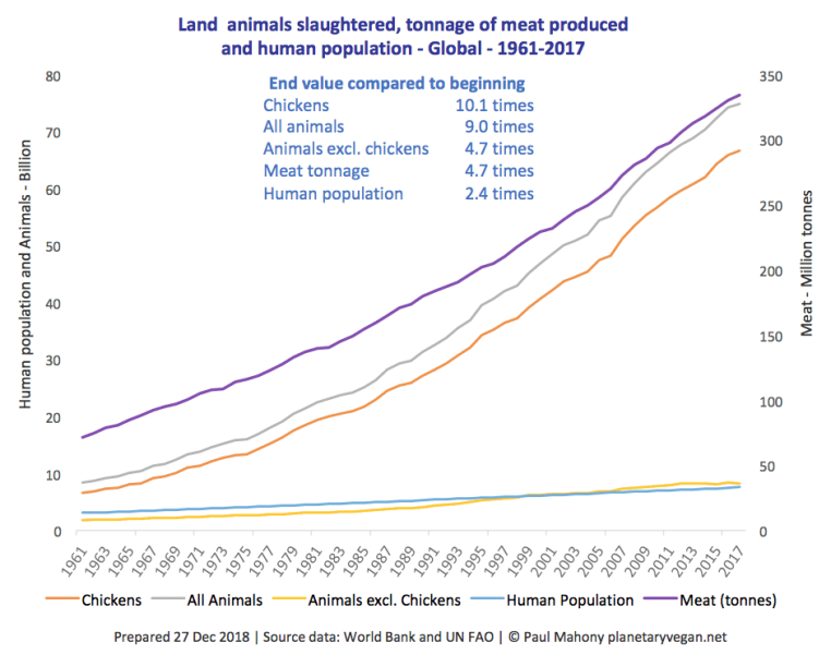 Global-slaughter-chart-Dec-2018-planetaryvegan